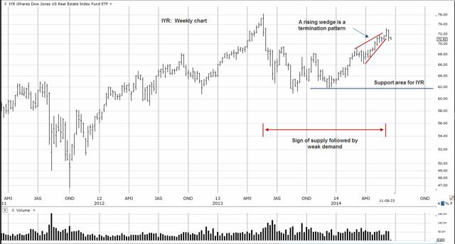 IYR Weekly Chart