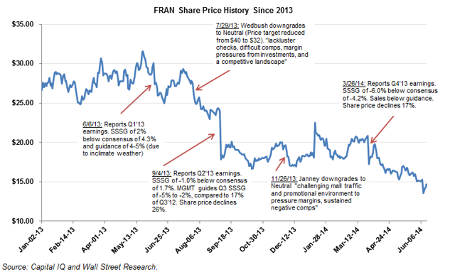 Francesca stock price performance since 2013