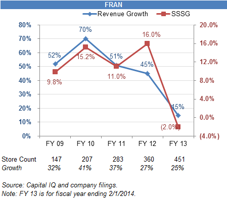 FRAN revenue growth and SSSG decline