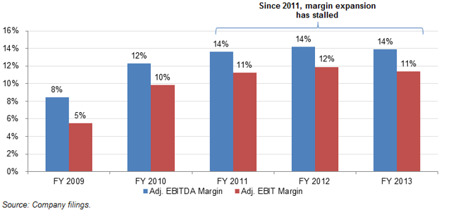 FIVE EBITDA and EBIT margins flat since 2011