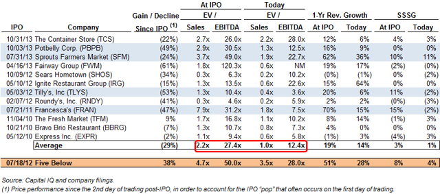 Select retail IPOs since 2010
