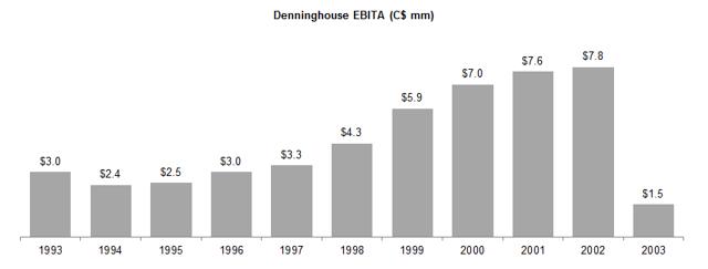 Denninghouse EBITA