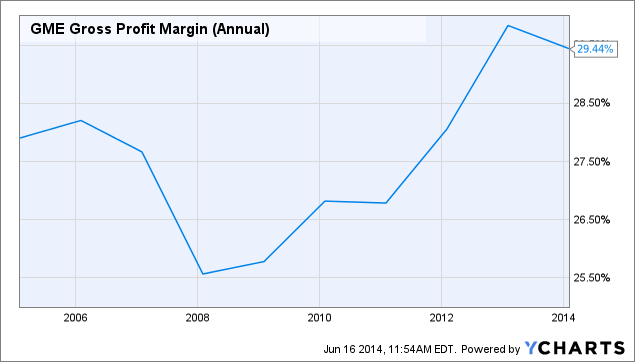 GME Gross Profit Margin (Annual) Chart