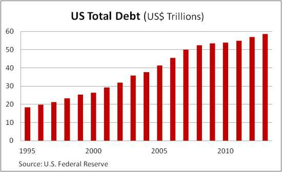 US total debt 2014