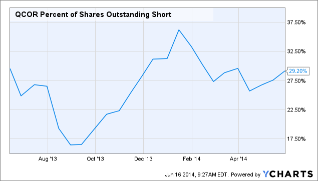 QCOR Percent of Shares Outstanding Short Chart