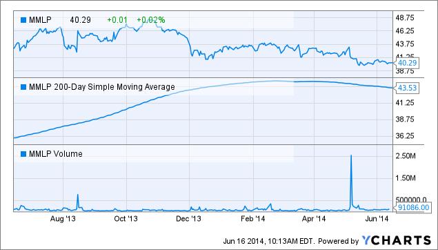 MMLP Chart