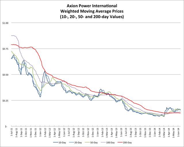 6.17.14 AXPW Price