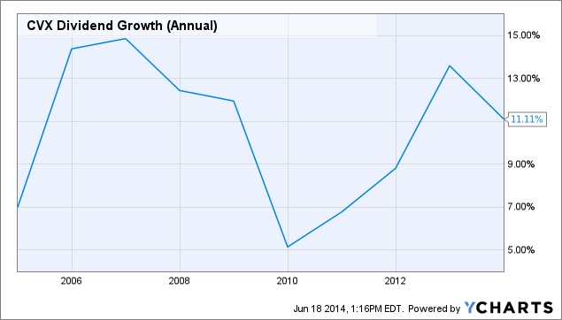 CVX Dividend Growth (Annual) Chart