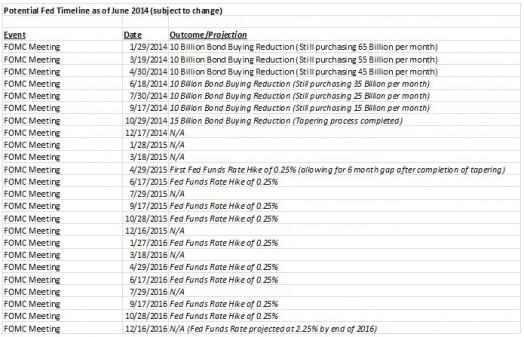 20140618 - Blog Chart 2