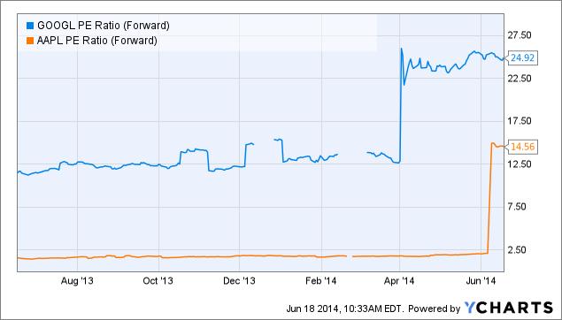 GOOGL PE Ratio (Forward) Chart
