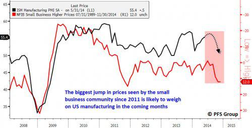 ISM and NFIB