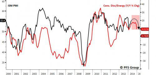 ISM and Consumer Energy