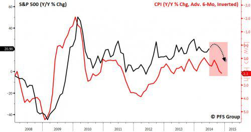 S and P and CPI