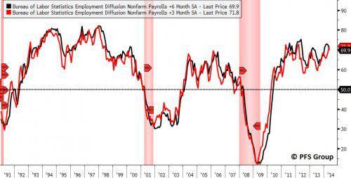 Employment Diffusion