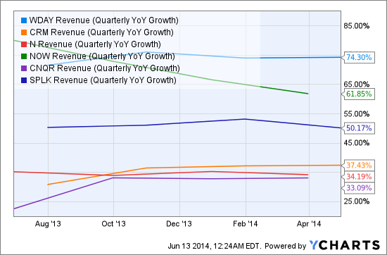 WDAY Revenue (Quarterly YoY Growth) Chart