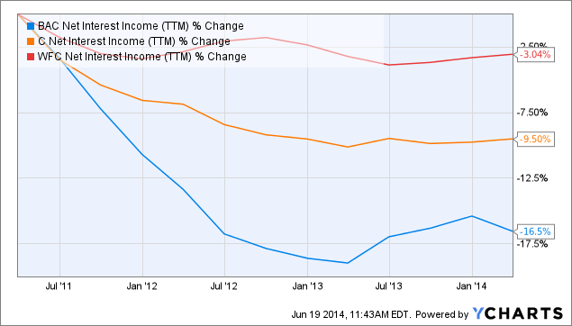 BAC Net Interest Income (<a href=