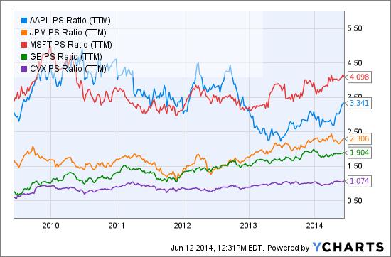 AAPL PS Ratio (NYSE:<a href='http://seekingalpha.com/symbol/TTM' title='Tata Motors Limited'>TTM</a>) Chart