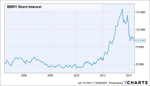 BBRY Short Interest Chart