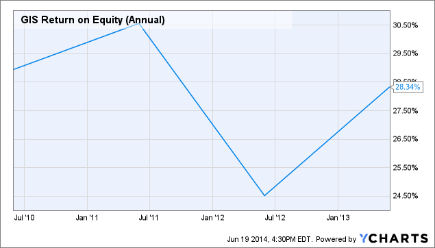 GIS Return on Equity (Annual) Chart