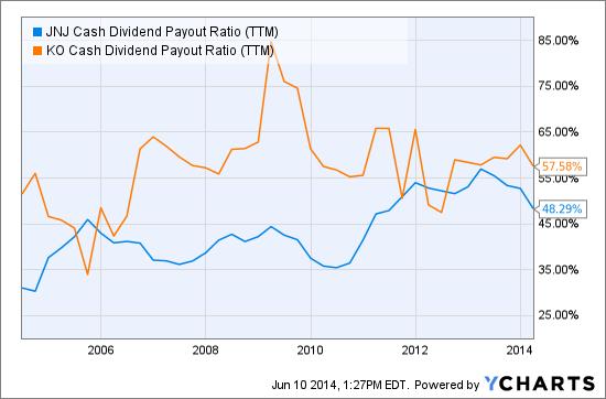 JNJ Cash Dividend Payout Ratio (<a href='http://seekingalpha.com/symbol/TTM' title='Tata Motors Limited'>TTM</a>) Chart