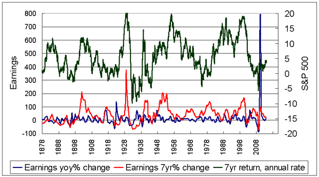 Shape of earnings growth vs stock performance 1871-2014