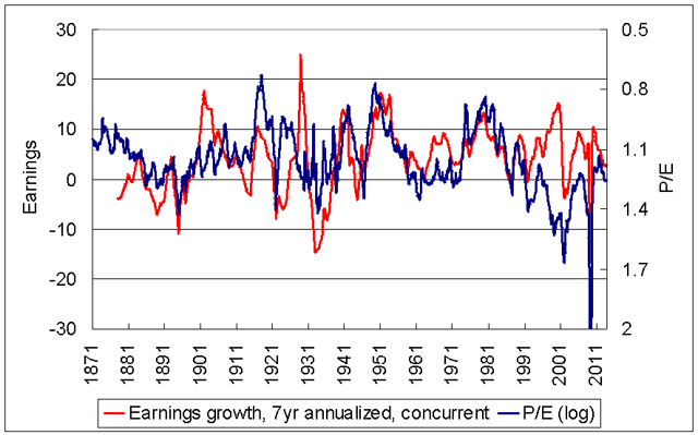 Relationship between earnings growth and P/E ratio 1871-2014