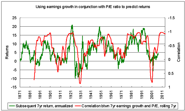Correlation between earnings growth and P/E ratio seems to predict future earnings