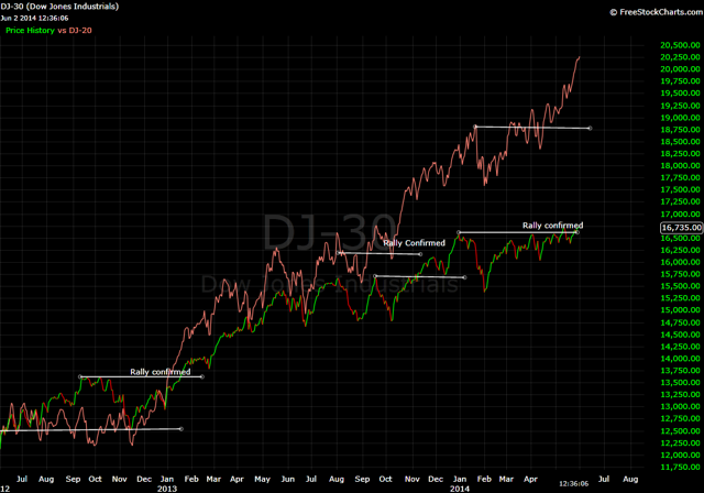 Dow Theory indicates bull is intact