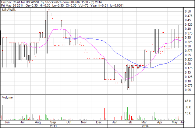 1 year chart on AWSL. Low volume but clearly moves up easily on light volume.