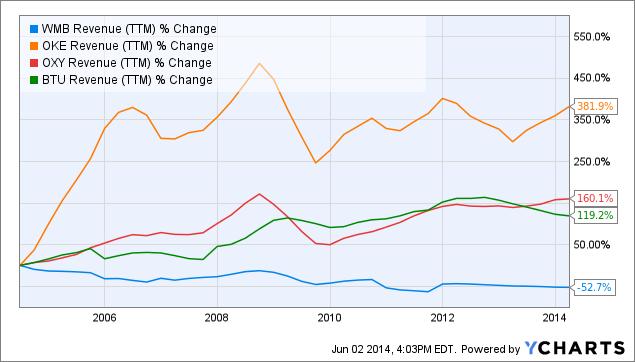 WMB Revenue Chart