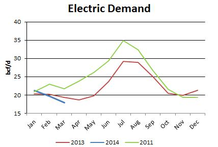 Electric Demand