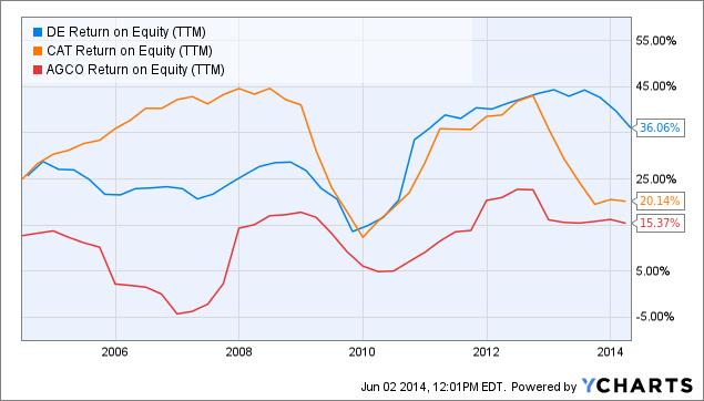 DE Return on Equity (<a href=