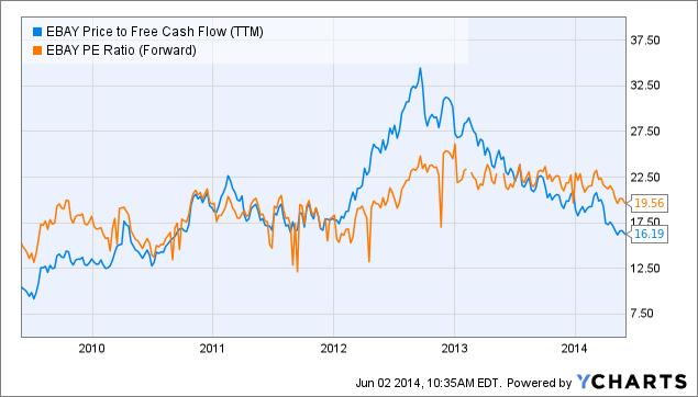 EBAY Price to Free Cash Flow (<a href=