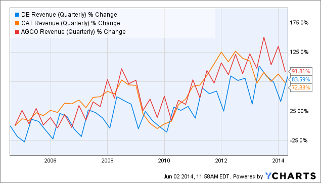 DE Revenue (Quarterly) Chart