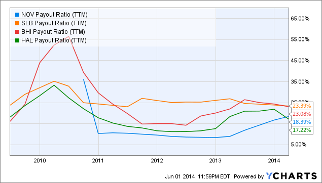 NOV Payout Ratio Chart