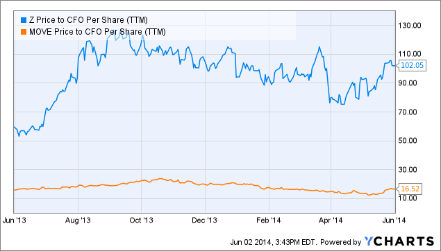 Z Price to CFO Per Share Chart