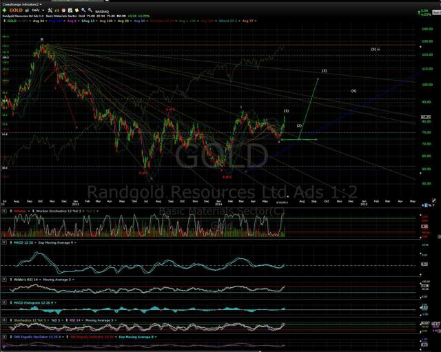 GOLD 061914 Daily