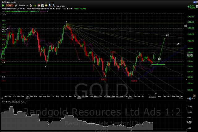 GOLD 061914 wkly with P/S
