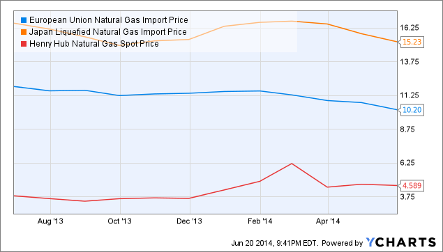 European Union Natural Gas Import Price Chart