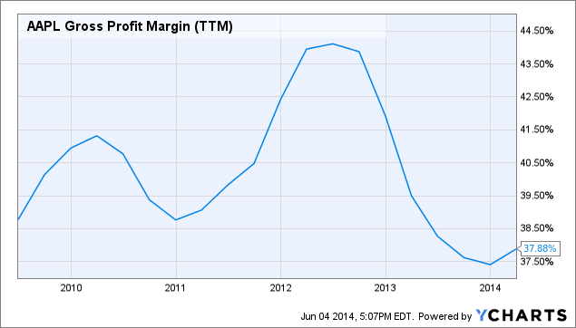 AAPL Gross Profit Margin (<a href=