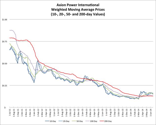 6.21.14 AXPW Price
