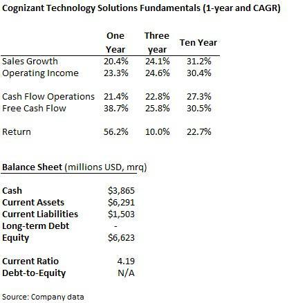cognizant technology fundmentals