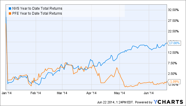 NVS Year to Date Total Returns Chart