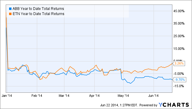 ABB Year to Date Total Returns Chart