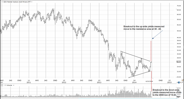 GDX: Weekly Chart
