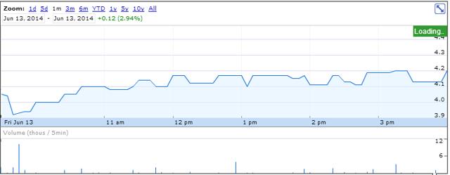 Torchlight Stock Price June 13 2014