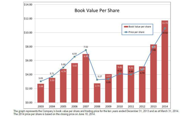Clarke Inc Book Value