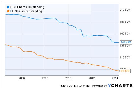 DGX Shares Outstanding Chart