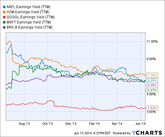 AAPL Earnings Yield (NYSE:<a href='http://seekingalpha.com/symbol/TTM' title='Tata Motors Limited'>TTM</a>) Chart