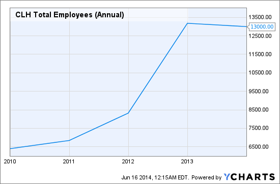 CLH Total Employees (Annual) Chart